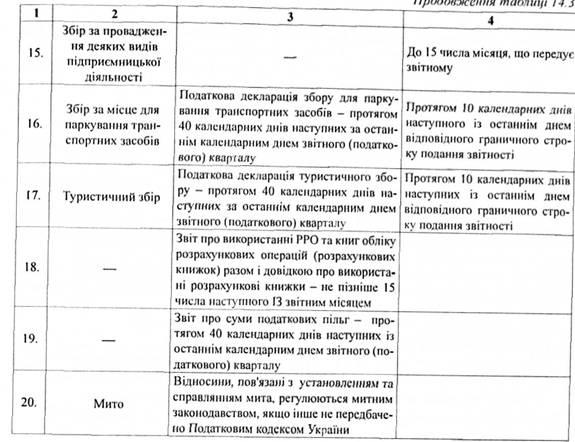 Составление электронной налоговой отчетности цены бухгалтерское сопровождение