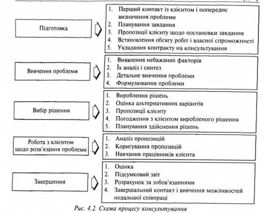 Схема процесса консультирования