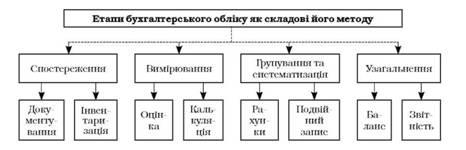 Метод бухгалтерского учета и его элементы контрольная работа 530