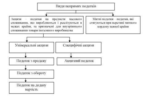 Акцизный налог на табачные изделия косвенный сигареты оптом в москве самые дешевые цены блок