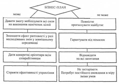 бизнес план организация мероприятия