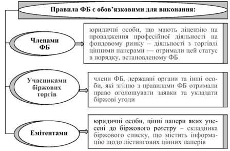 Процедура проведения торгов на бирже онлайн контрольные работы по русскому 4 класс