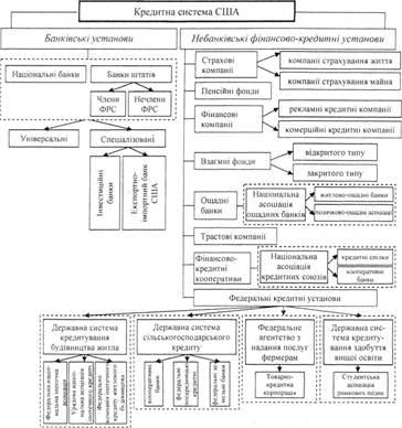 кредитная структура коммерческого банка