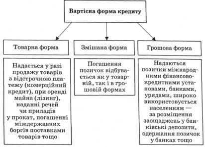 Функции роль и формы кредита