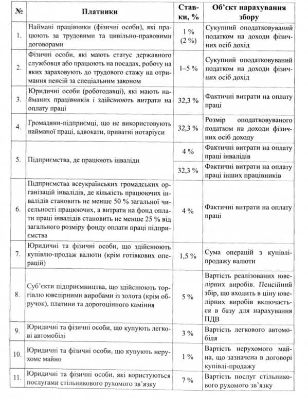 закон об общеобязательном государственном пенсионном страховании в украине