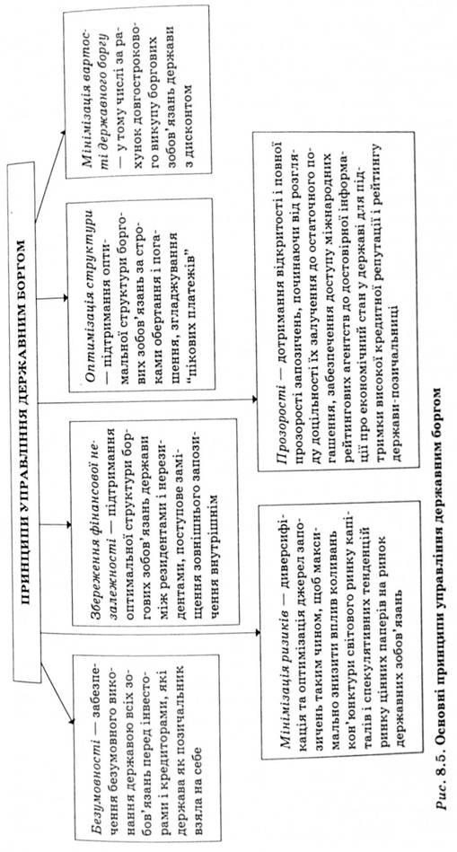 Методы управления государственным кредитом