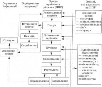 Девушка модель процесса работы с потребителями основные модели проектирования работы в организации