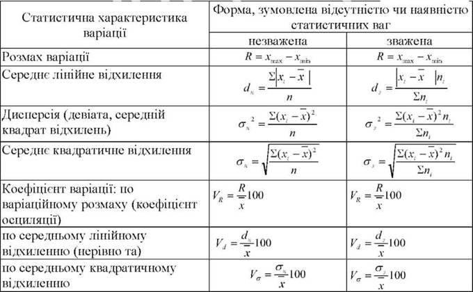 вариация показатели вариации шпаргалка