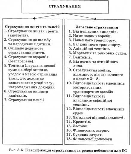 классификация страхования по объектам и роду опасности