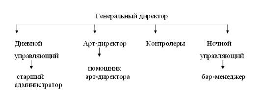 структура управления ночного клуба