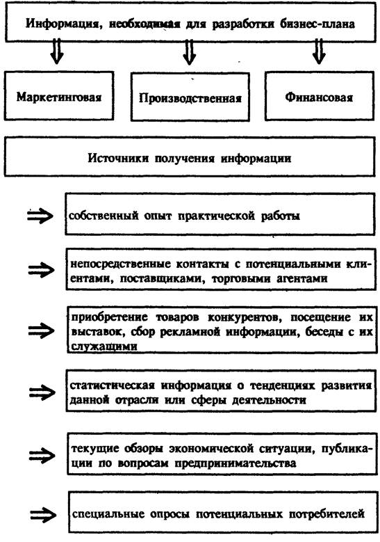 Опрос для бизнес плана составление бизнес плана саратов