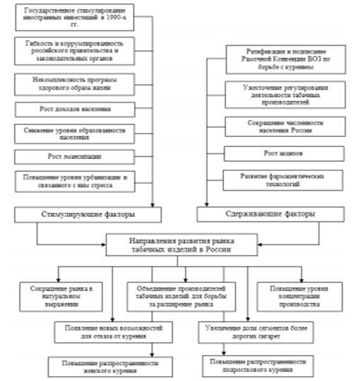Факторы табачных изделий табачные изделия курсовая работа