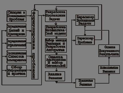 Схема процессов управленческих решений фото 229