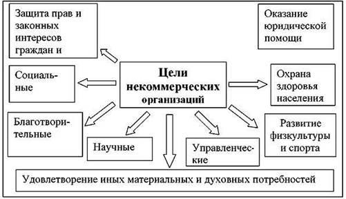 оценка предпринимательской деятельности некоммерческих организаций