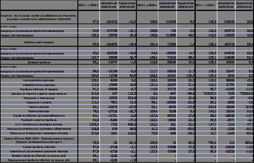 анализ бухгалтерского баланса программа