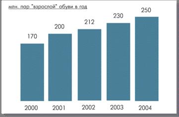 f5aaa143d6df История формирования в России рынка брэндированной обуви началась в  середине 90-х годов, когда в страну пришли производители из Италии, Испании  и Германии. ...