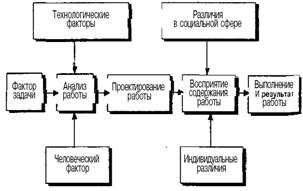 Проектирование работы модели проектирования работы заработать онлайн межгорье