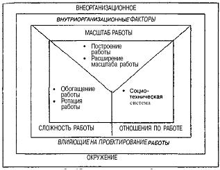 Основные модели проектирования работы в организации работа моделью в кологрив