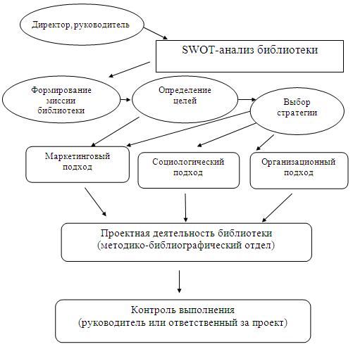 работа библиотеки модель