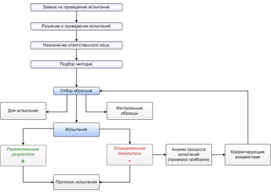 Схема проведения сертификации продукции фото 206