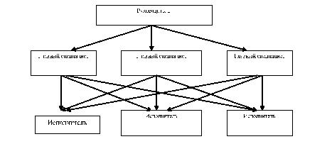Составление модели работы предприятия работа в кяхта