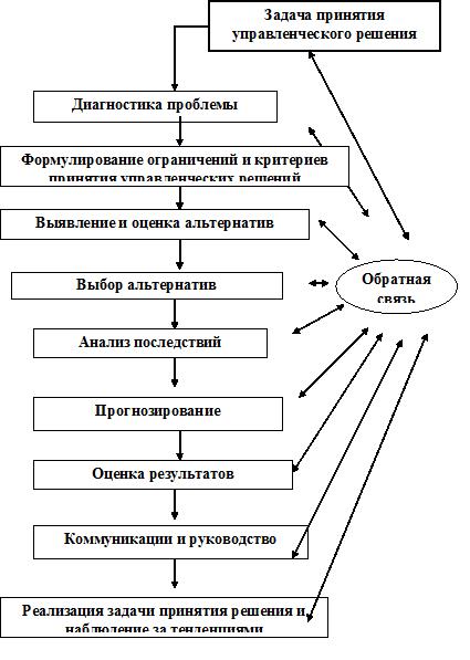 Задачи на управленческие решения решение i задач по математическому моделированию