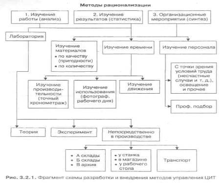 Российская модель менеджмента доклад 1665