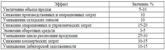 Расчет внедрения crm системы битрикс фильтр по цене со скидкой