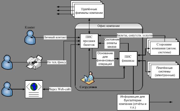 Информационная система для автоматизации продаж битрикс 24 коробка пользователи