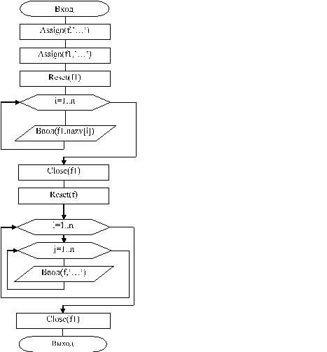 Pascal решение задач процедуры решение задач по физике в вузе