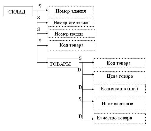 Практическая работа построение инфологической модели работа для девушек пушкин