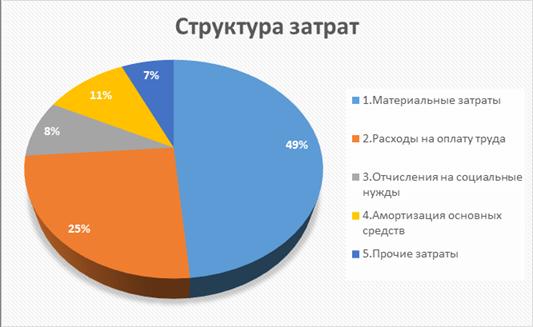 структура затрат картинка россии