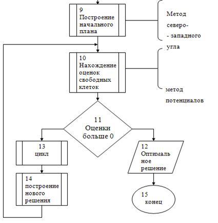 Задачи на блок схемы с решением разработка урока решение текстовых задач арифметическим способом