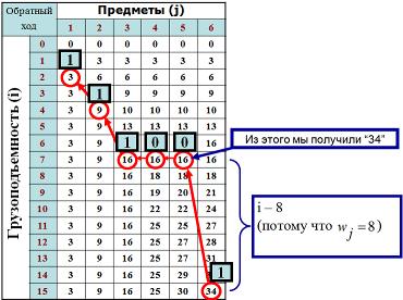 Решение задаче о ранце решение задач с квадратным корнем i