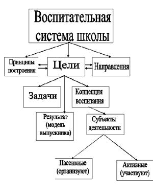 Модели организации воспитательной работы работа в органах девушкам