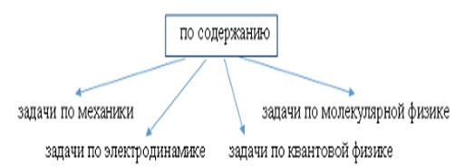 Квантовая электродинамика решение задач сети и системы решение задач