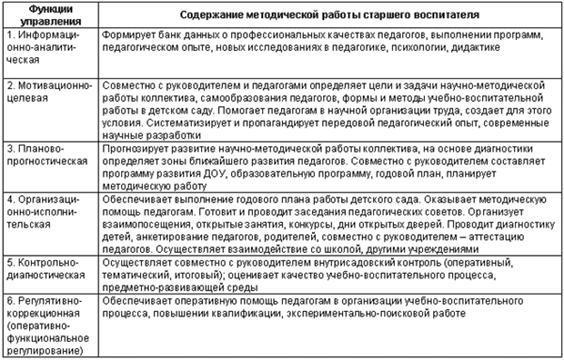 Схема модели методической работы в доу требования для работы в полиции девушкам