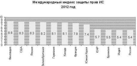 Индекс защиты прав собственности аренда аппартаменты флоренция