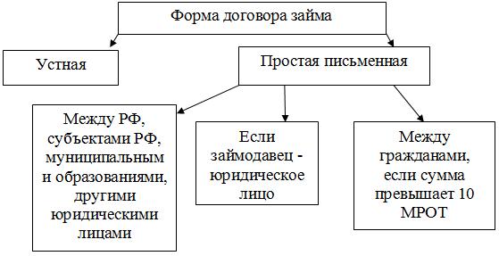 Понятие договора займа