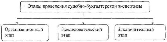 Судебная бухгалтерская экспертиза по кредитному договору