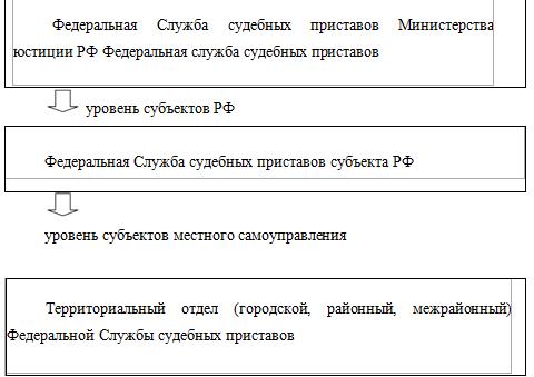 должности судебных приставов