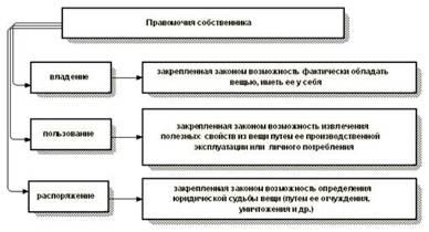 Как оформить газопровод в муниципальную собственность