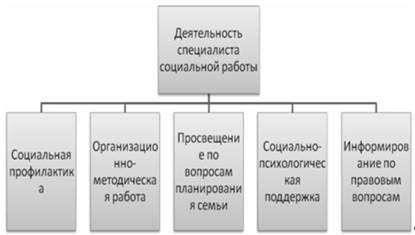 модели специалистов по социальной работе