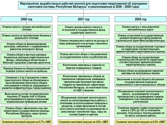 Оптимизация налогов рб какие документы нужны предоставить при регистрации ип