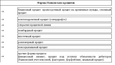 1 банковский кредит взять телефон в кредит волгоград