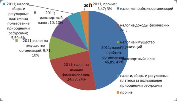 Алтайский край ставки транспортный налог организации 2011 прогноз биржи ставок футбол