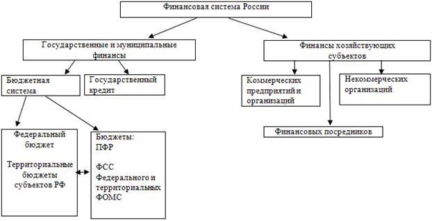 содержание финансов кредитных организаций потребительские кредиты каспий банк