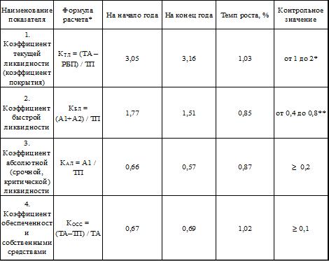 анализ платежеспособности и диагностика вероятности банкротства