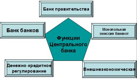 роль кредитной политики в центральном банке сравни ру кредиты геленджик
