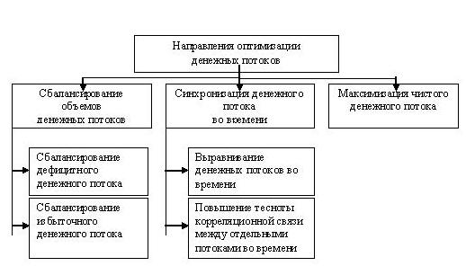 Методы оптимизации денежных потоков предприятия реферат 3453